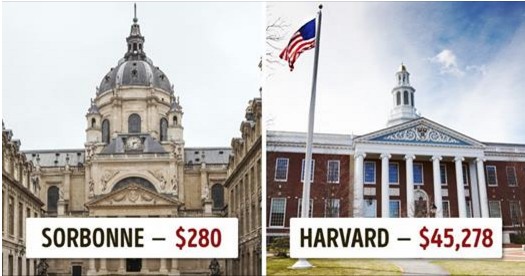 Tuition Fees at Best University Around the Globe